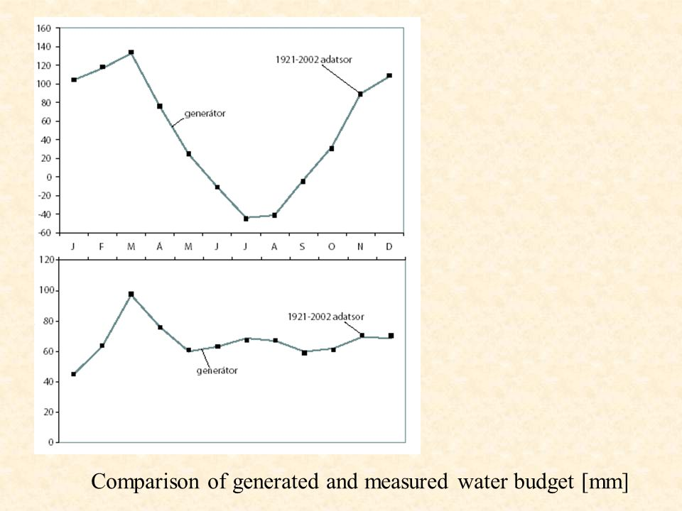 Comparison of generated and measured water budget [mm]